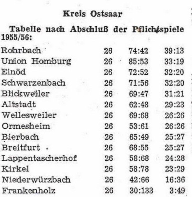 Abschlusstabelle Saison 1955-56