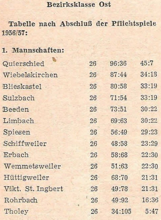 Abschlusstabelle Saison 1956-57