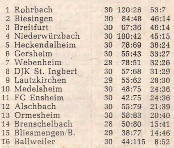 Abschlusstabelle Saison 1976-77